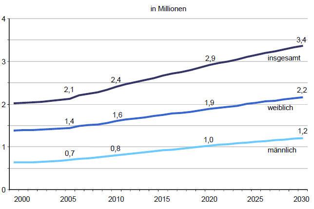 Pflegebedürftige in Deutschland 1999 bis 2030 als Grafik